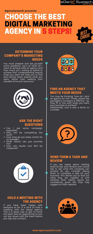 CHOOSE THE BEST DIGITAL MARKETING AGENCY IN 5 STEPS!