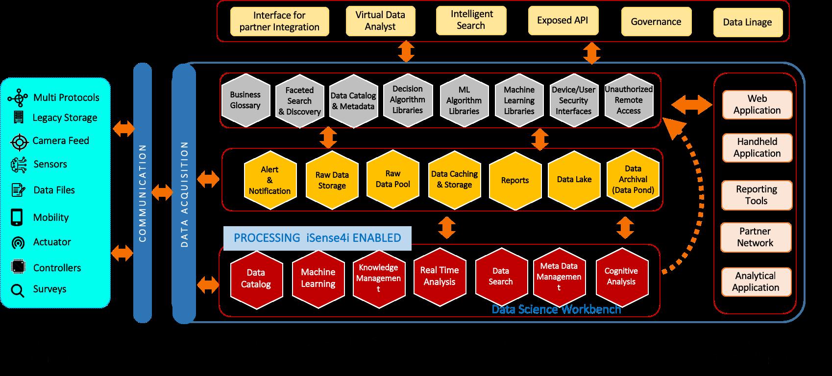 IoT Solutions Pune Platform Image
