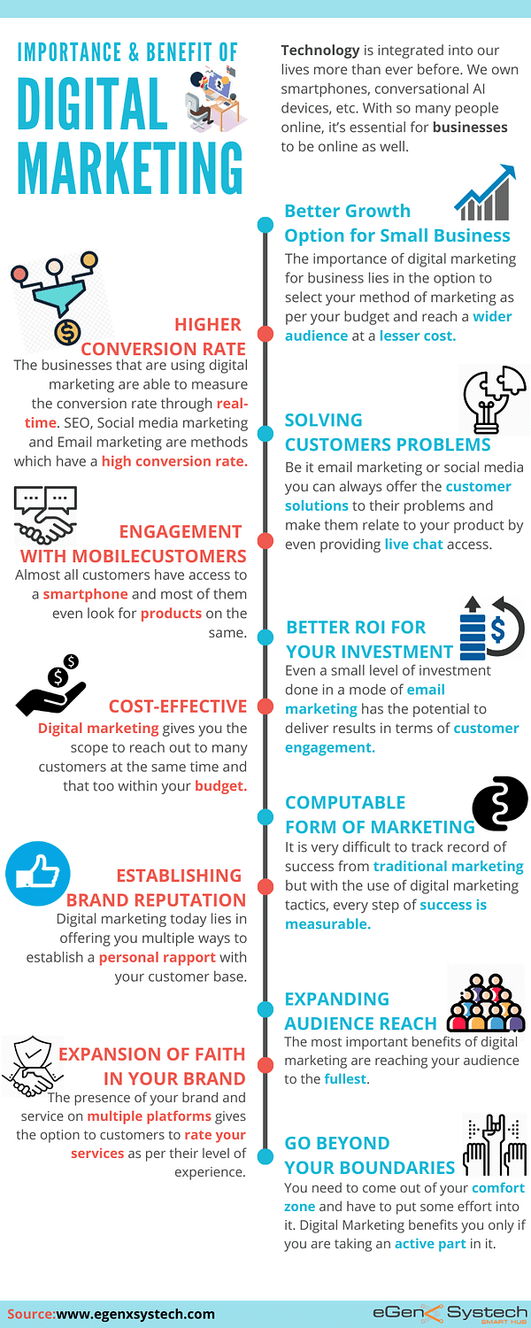 Importance & Benefit of Digital Marketing